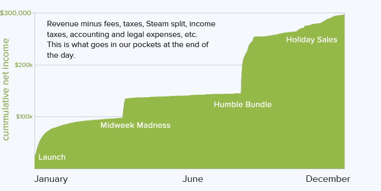 dustforce net income